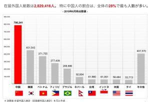 国内の在留外国人は280万人 『 日本情報の発信起点として強い影響力を持つ80万人の在留…