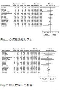 ω3脂肪酸研究最前線