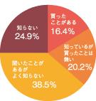 961人中75.1%が「知っている」
