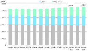 ヘアケア市場は5000億円超規模と安定 『シルバー世代の増加でヘアカラー市場…