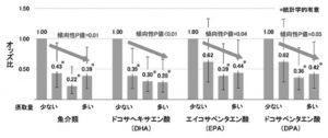 認知症は魚介類の摂取量が多いほどリスクの低下! ~国立がん研究センター 予防…