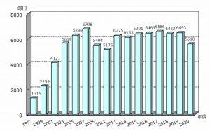 トクホ市場が10年ぶりに6000億円を割り込む! ~新規許可品目数も歴代2番…